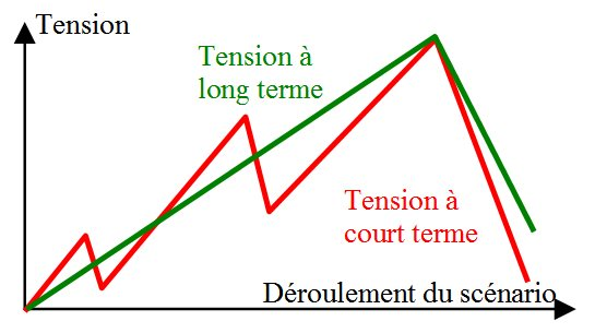Diagramme tension