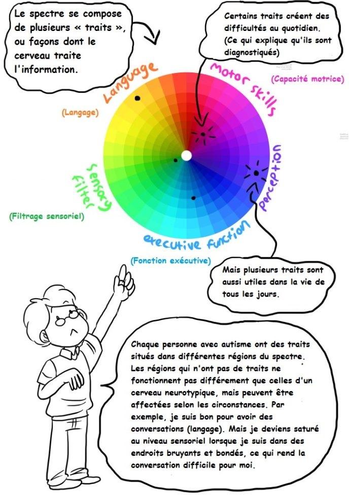 schémas du spectre de l'autisme