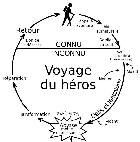 Cycle du voyage du Héros