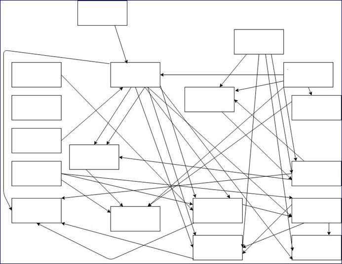 un diagramme très très complqué