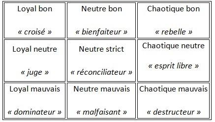 Tableau classant les alignements de Dungeons And Drangons selon Loi/Chaos et Bon/Mauvais